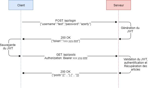 Utilisation du JWT lors des échanges client-serveur