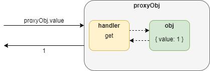 Accès à la propriété d'un objet via un proxy