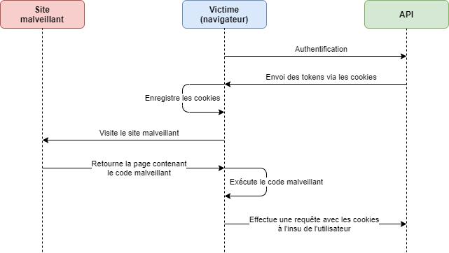 Exemple d'attaque CSRF