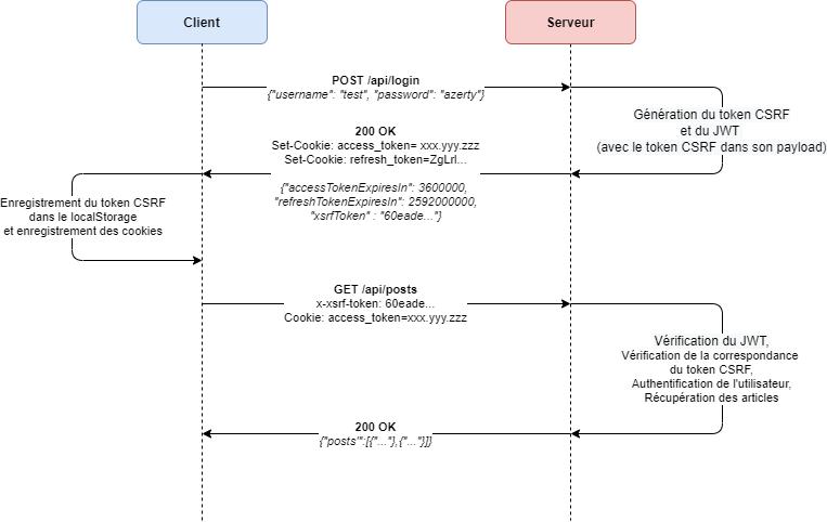 Authentification à l'aide du JWT et du token CSRF