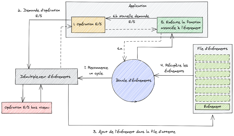 """Architecture de Node.js basé sur le design pattern """"Reactor"""""""