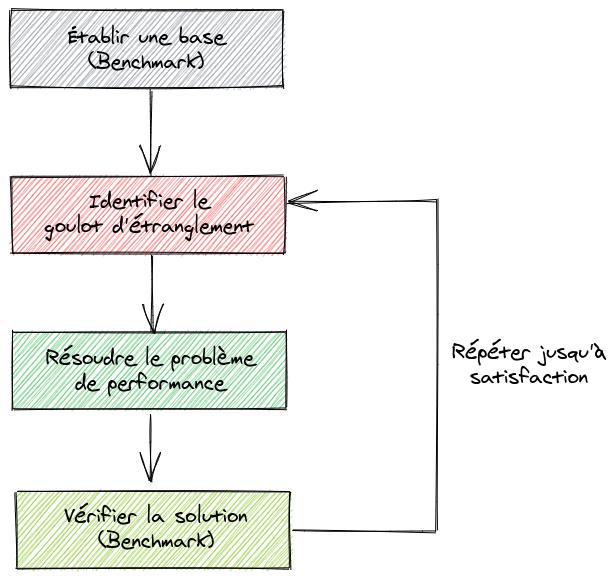 Les différentes étapes de l'optimisation
