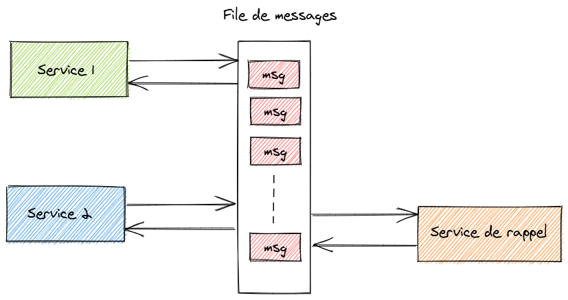 Architecture microservices avec un service de rappel