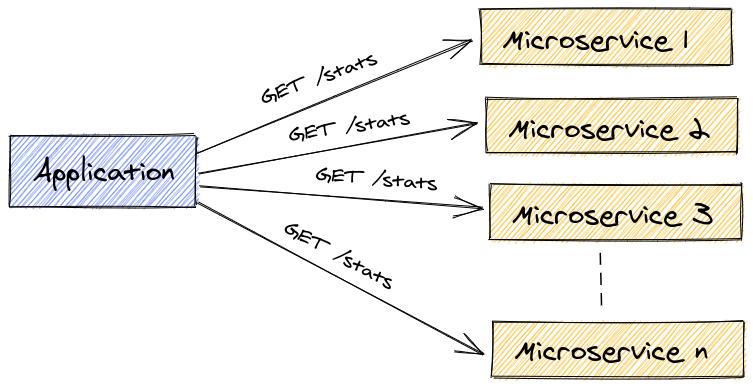 L'application récupérant les statistiques sur les différents microservices