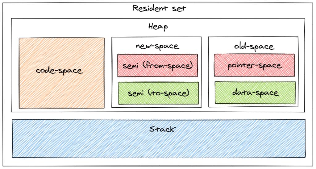 Organisation de la mémoire (simplifiée)