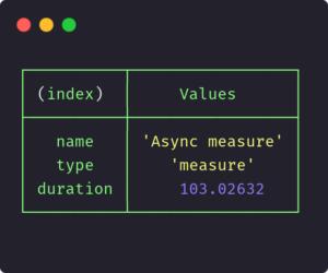 Affiche de la durée de notre appel asynchrone via l'utilisation du module perf_hooks