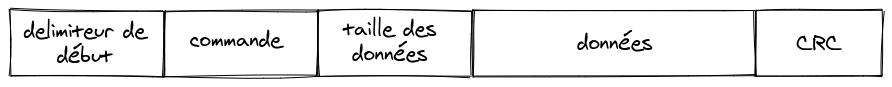 Structure d'une trame