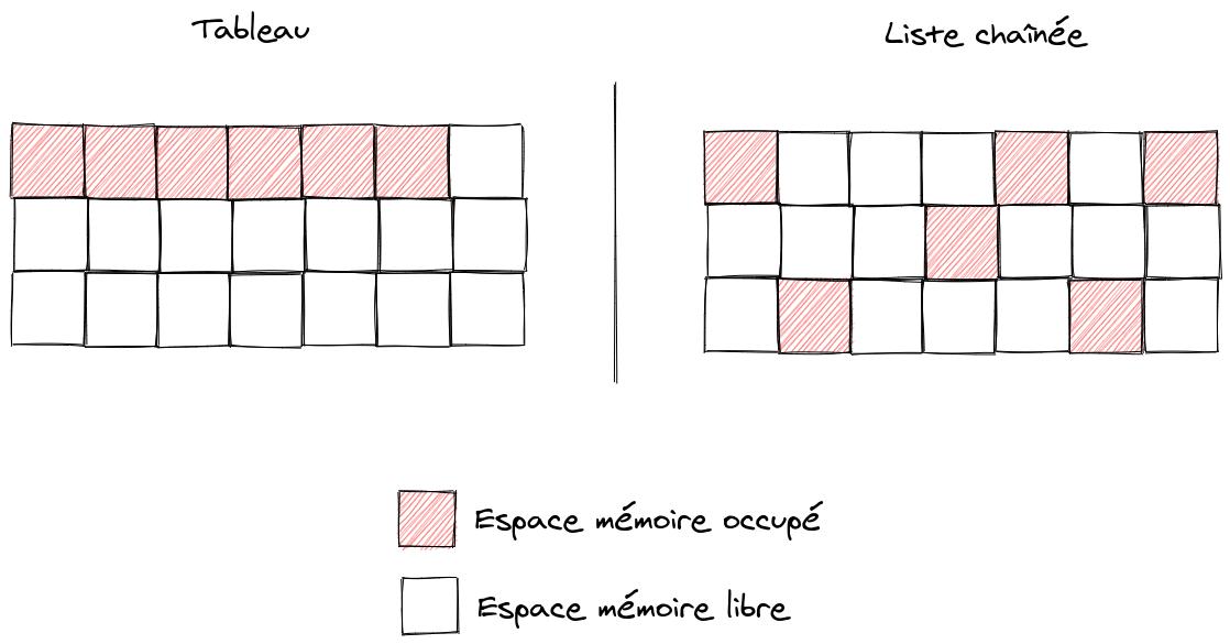 Représentation mémoire d'un tableau vs une liste chaînée