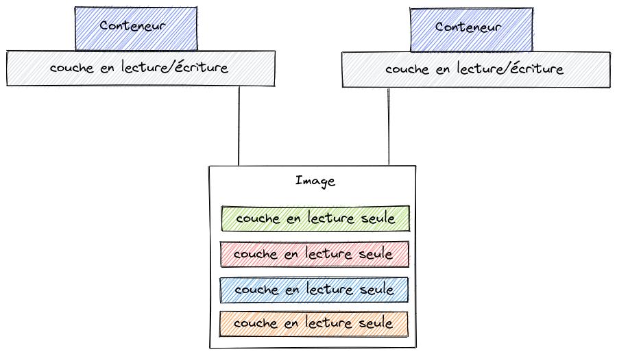 Chaque conteneur dipose d'une couche en lecture/écriture