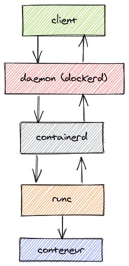 Composants de Docker