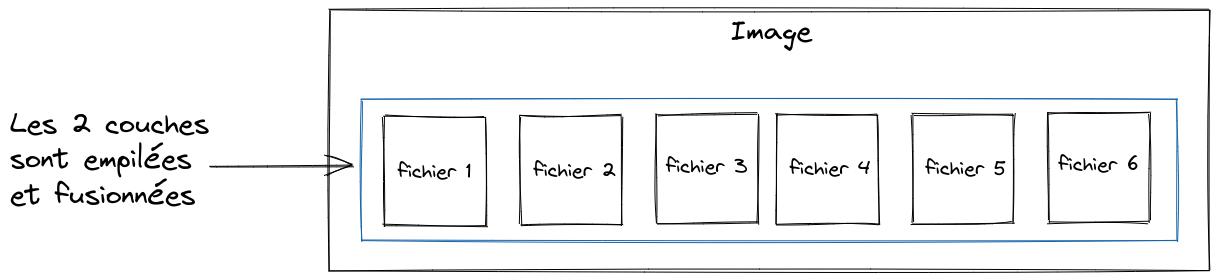 Docker fusionne les différentes couches afin de présenter une vue unifiée